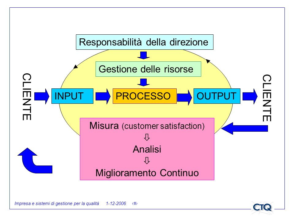 CLIENTE CLIENTE Responsabilità della direzione Gestione delle risorse
