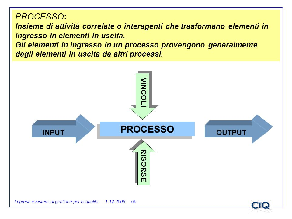 PROCESSO: Insieme di attività correlate o interagenti che trasformano elementi in ingresso in elementi in uscita. Gli elementi in ingresso in un processo provengono generalmente dagli elementi in uscita da altri processi.