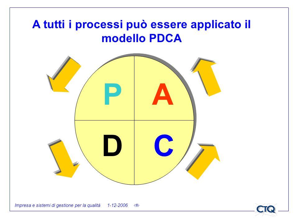 A tutti i processi può essere applicato il modello PDCA