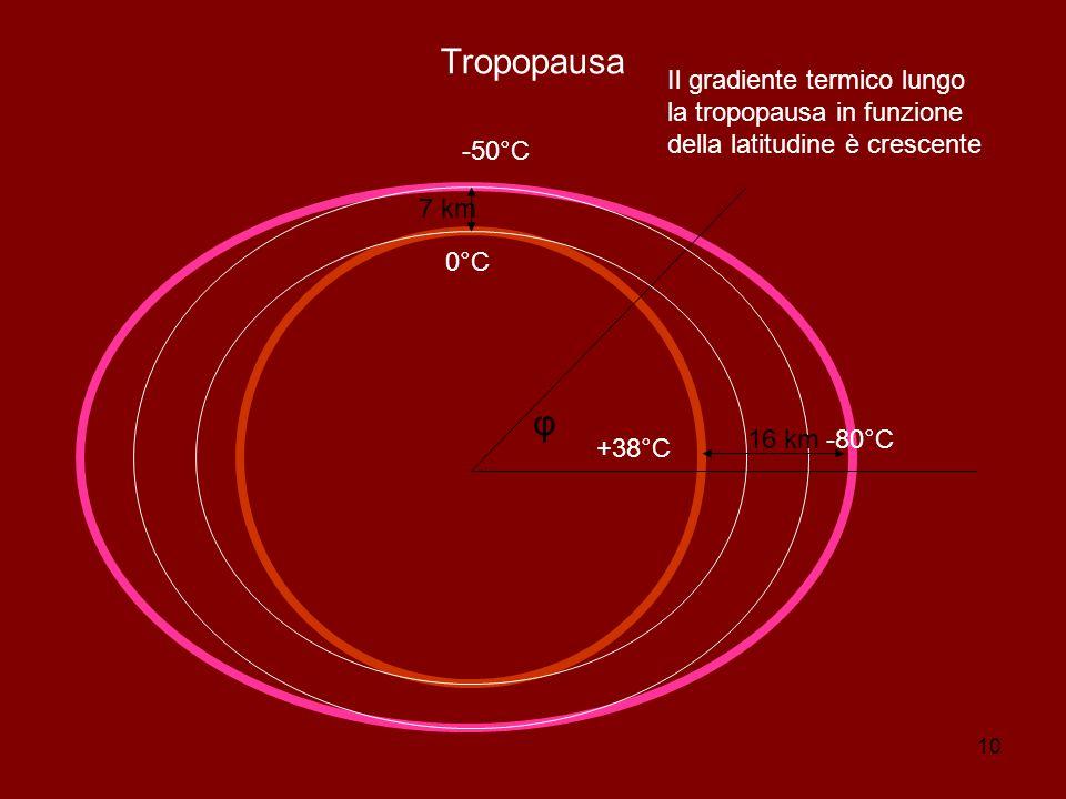 Tropopausa Il gradiente termico lungo la tropopausa in funzione della latitudine è crescente. -50°C.