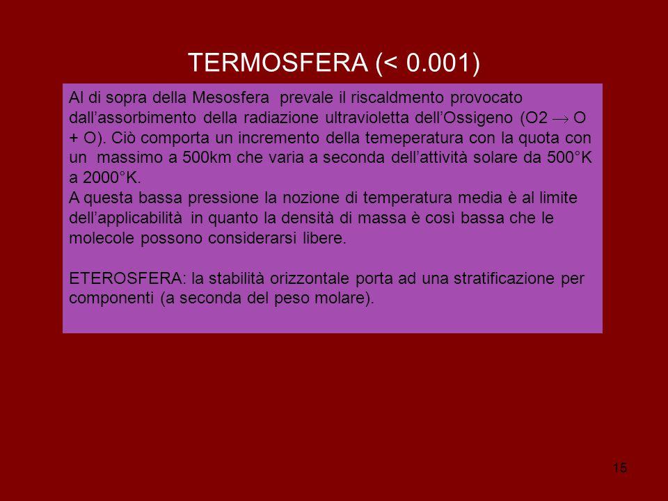 TERMOSFERA (< 0.001)