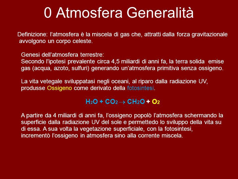 0 Atmosfera Generalità H2O + CO2  CH2O + O2