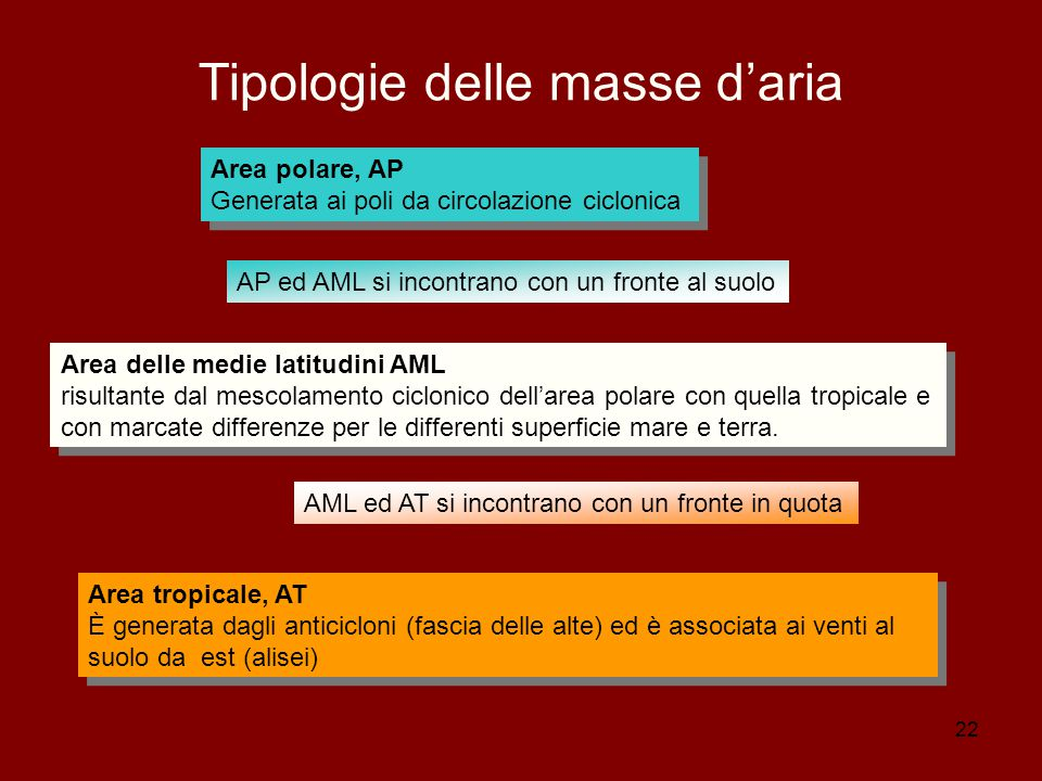 Tipologie delle masse d'aria