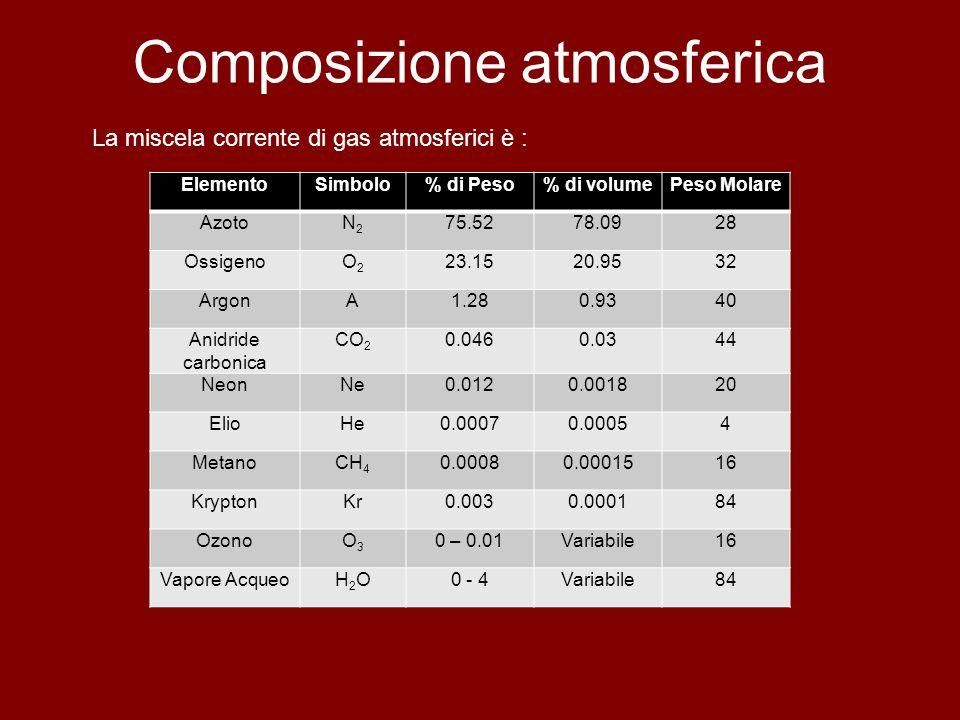 Composizione atmosferica