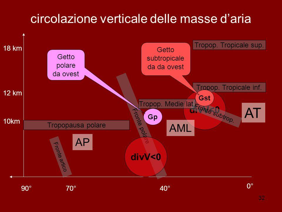 circolazione verticale delle masse d'aria