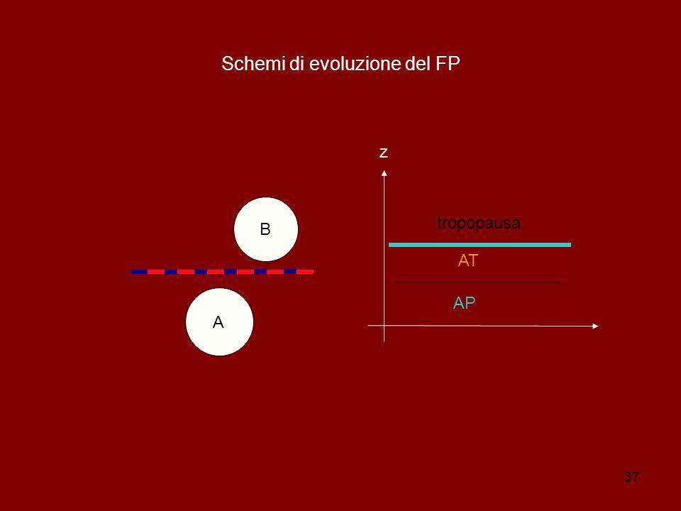 Schemi di evoluzione del FP