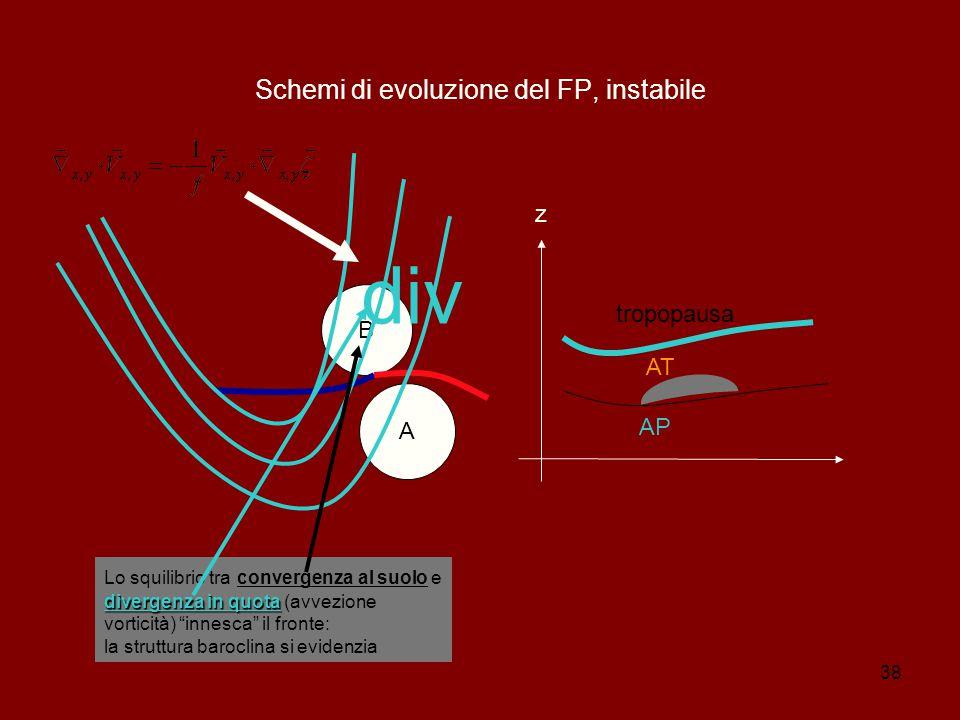 Schemi di evoluzione del FP, instabile