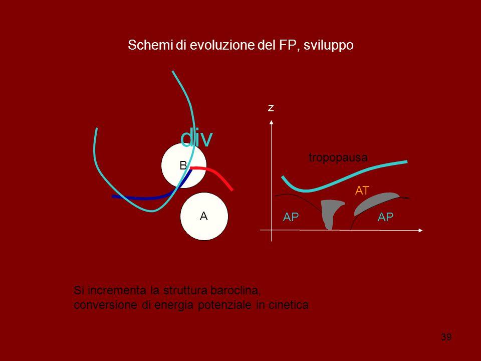 Schemi di evoluzione del FP, sviluppo