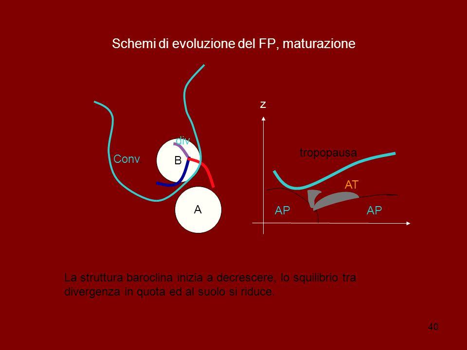 Schemi di evoluzione del FP, maturazione