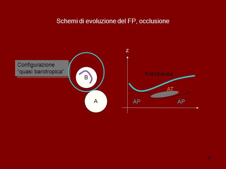 Schemi di evoluzione del FP, occlusione