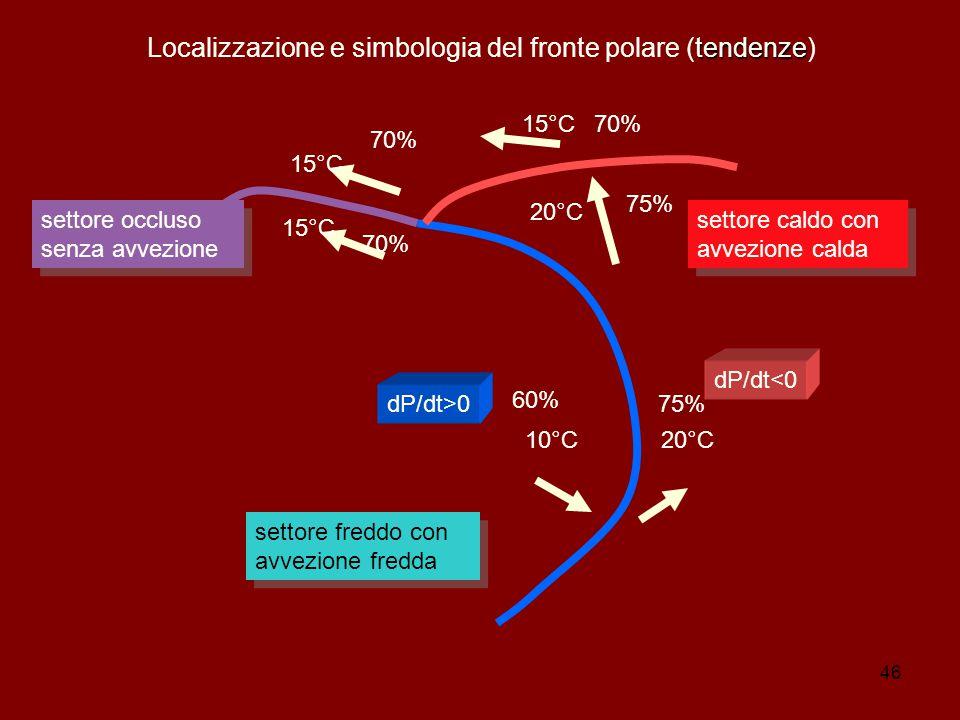 Localizzazione e simbologia del fronte polare (tendenze)