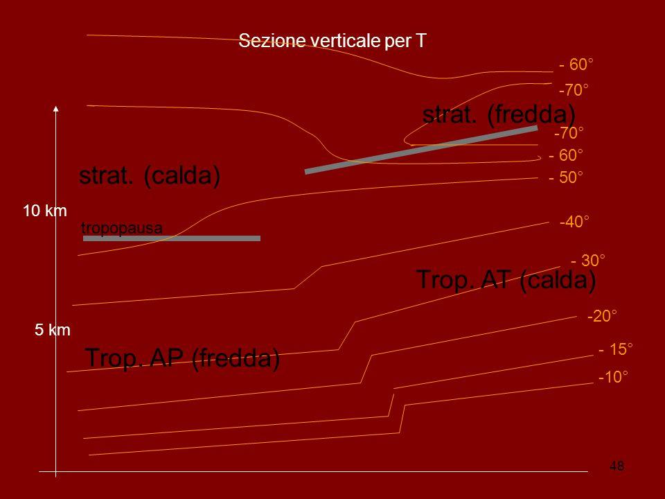 Sezione verticale per T