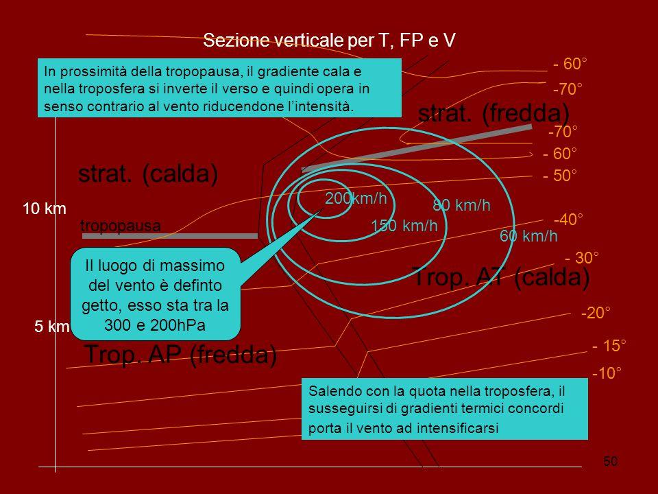 Sezione verticale per T, FP e V