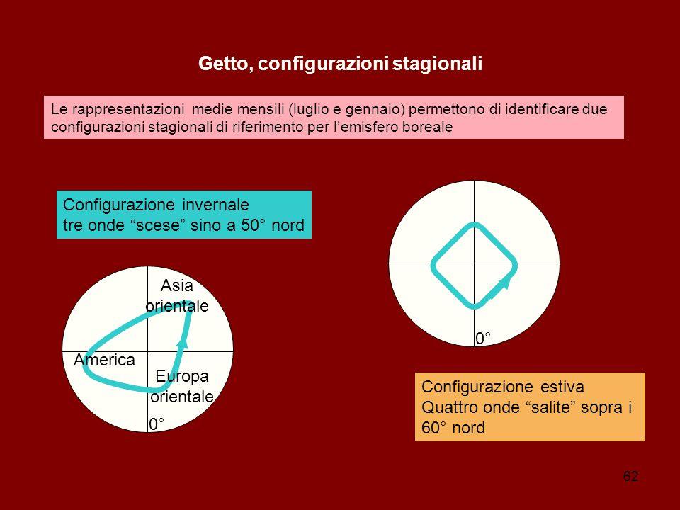 Getto, configurazioni stagionali