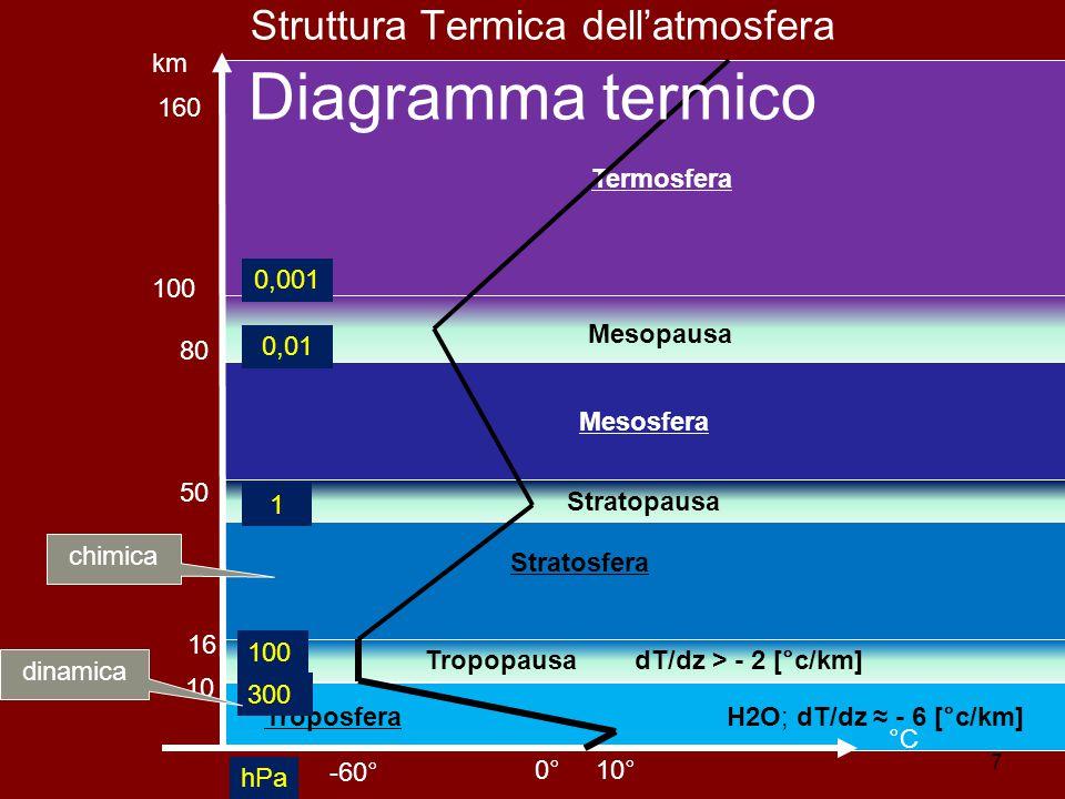Struttura Termica dell'atmosfera Diagramma termico
