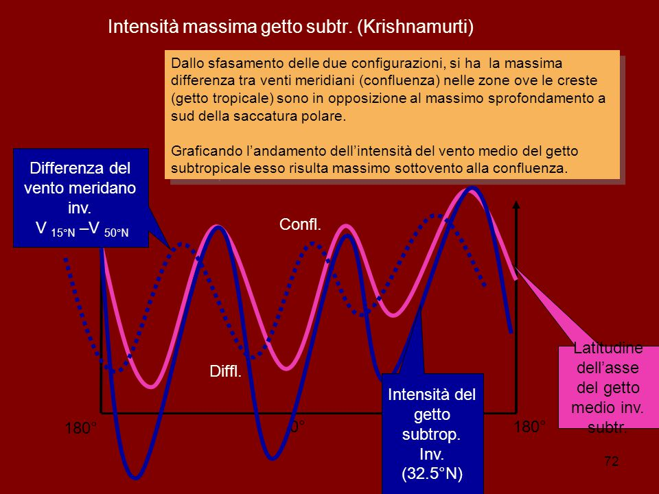 Intensità massima getto subtr. (Krishnamurti)‏
