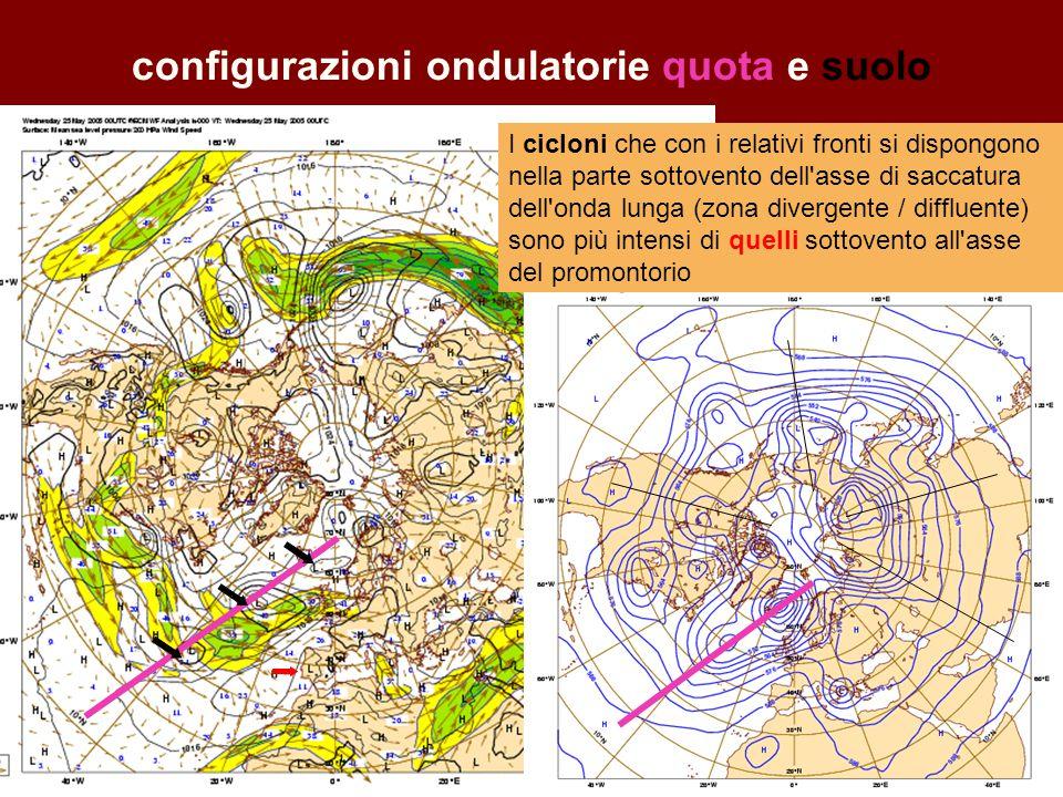 configurazioni ondulatorie quota e suolo