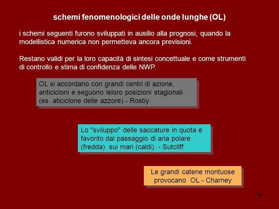 schemi fenomenologici delle onde lunghe (OL)