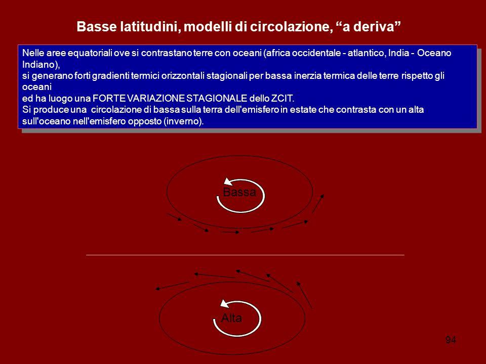 Basse latitudini, modelli di circolazione, a deriva
