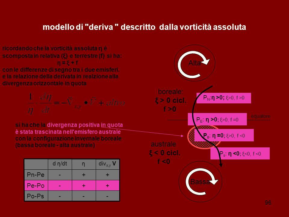 modello di deriva descritto dalla vorticità assoluta