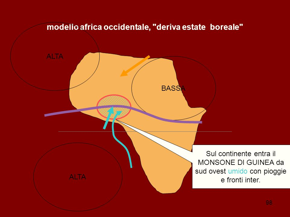 modello africa occidentale, deriva estate boreale