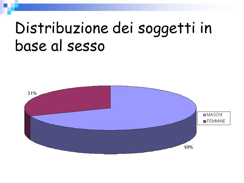 Distribuzione dei soggetti in base al sesso