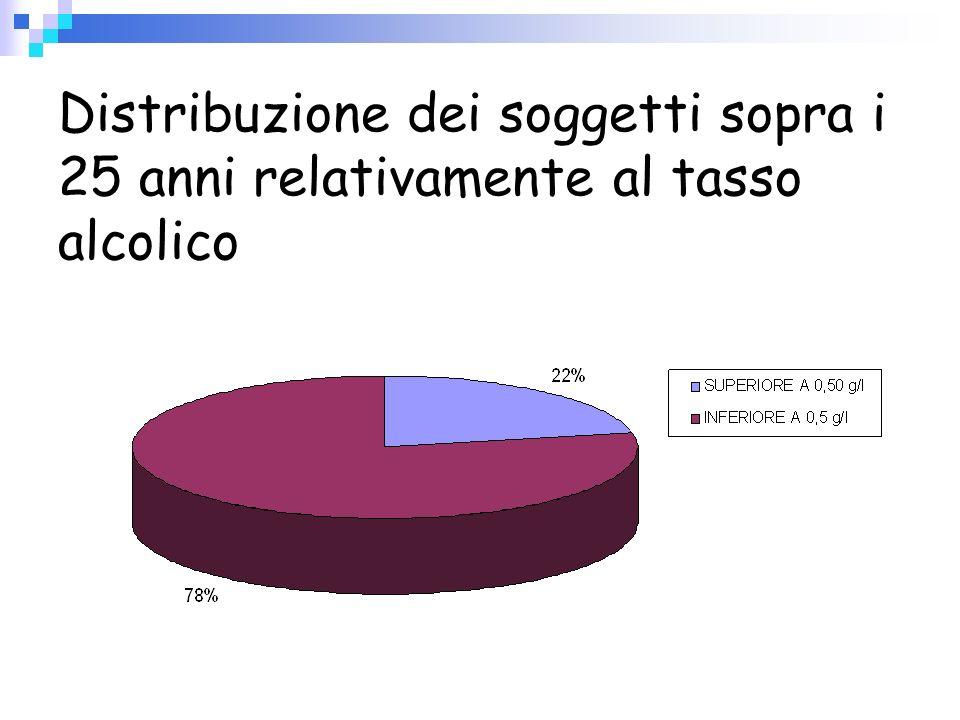 Distribuzione dei soggetti sopra i 25 anni relativamente al tasso alcolico