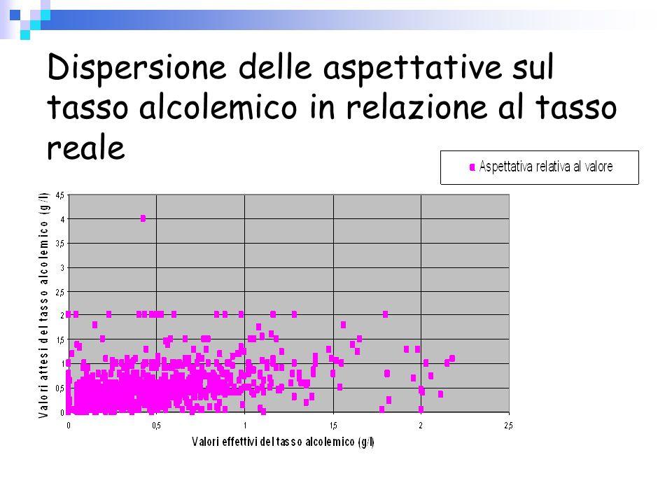 Dispersione delle aspettative sul tasso alcolemico in relazione al tasso reale