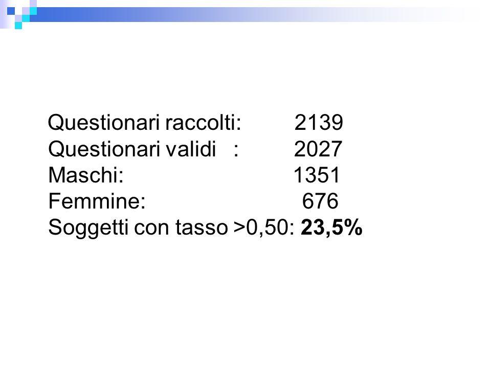 Questionari raccolti: 2139 Questionari validi : 2027 Maschi: 1351 Femmine: 676 Soggetti con tasso >0,50: 23,5%