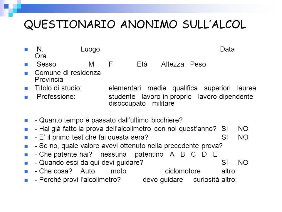 QUESTIONARIO ANONIMO SULL'ALCOL