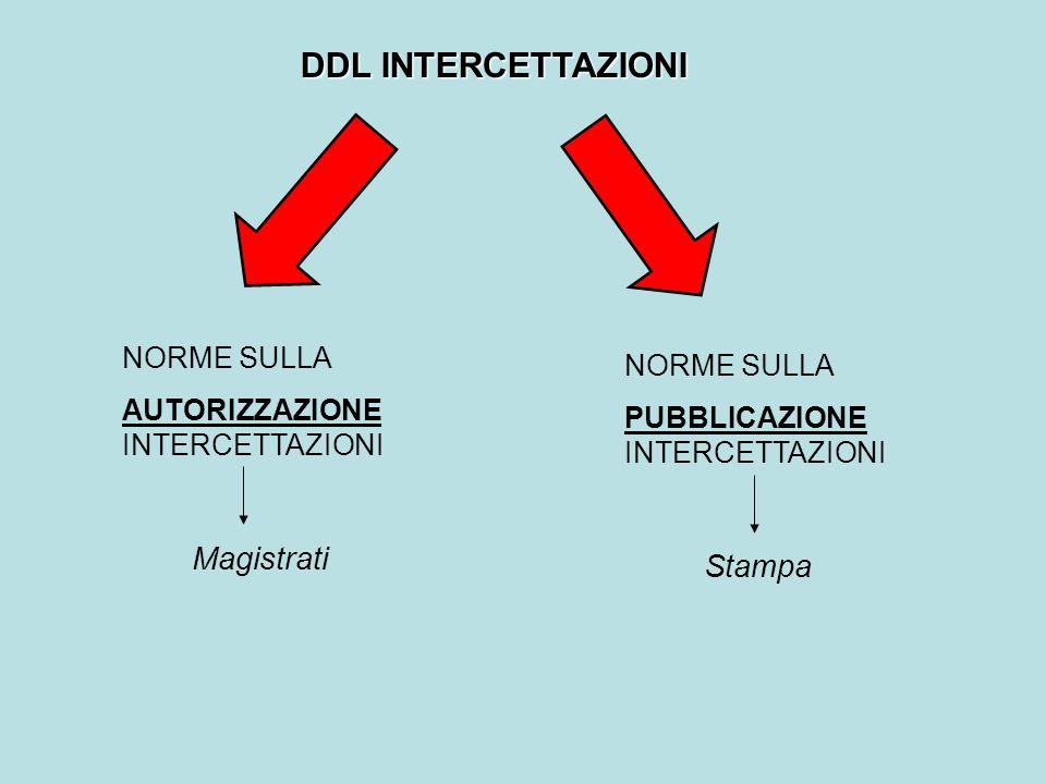 DDL INTERCETTAZIONI Magistrati Stampa NORME SULLA NORME SULLA