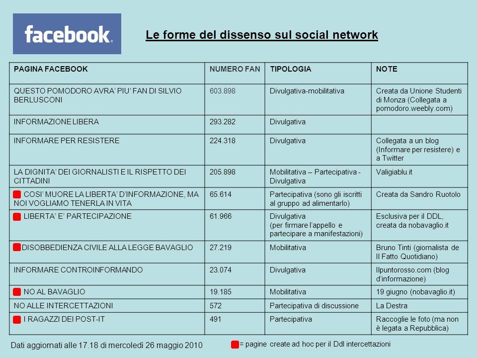 Le forme del dissenso sul social network