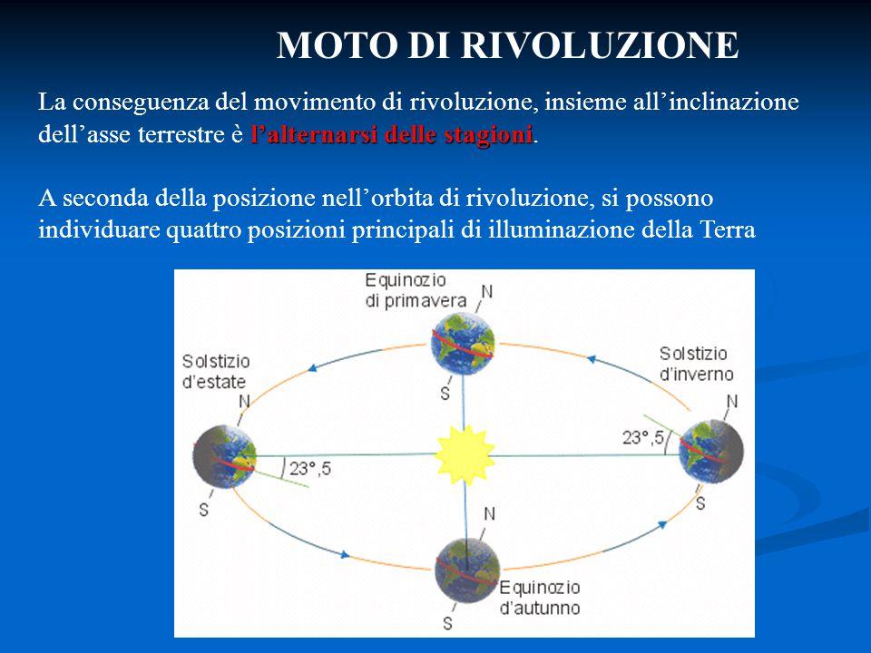 MOTO DI RIVOLUZIONE La conseguenza del movimento di rivoluzione, insieme all'inclinazione dell'asse terrestre è l'alternarsi delle stagioni.