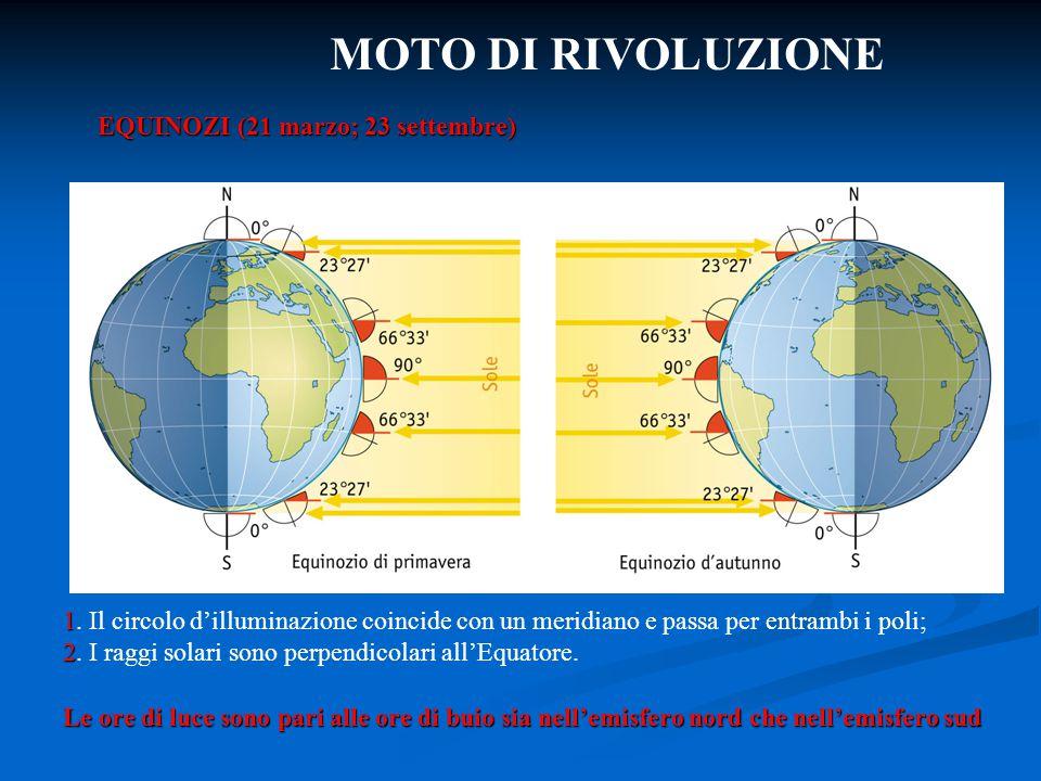 MOTO DI RIVOLUZIONE EQUINOZI (21 marzo; 23 settembre)