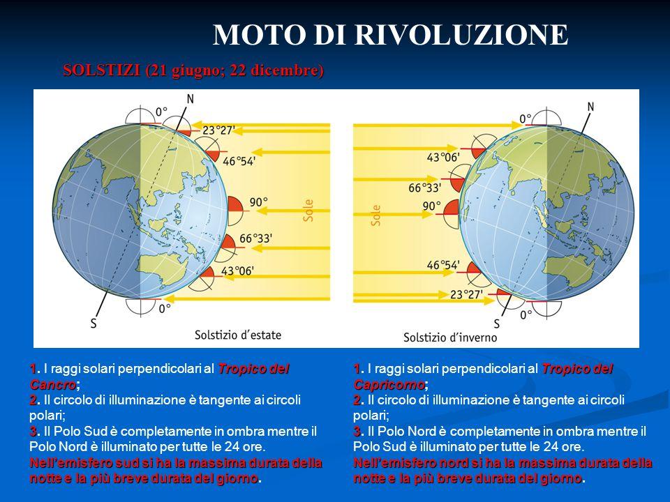 MOTO DI RIVOLUZIONE SOLSTIZI (21 giugno; 22 dicembre)