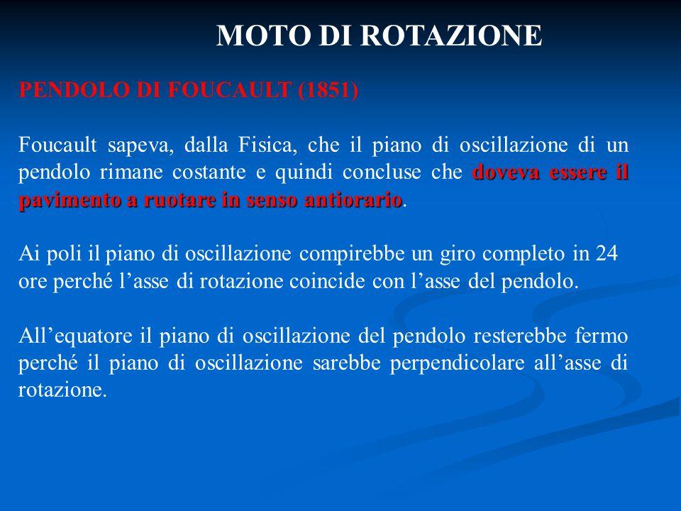 MOTO DI ROTAZIONE PENDOLO DI FOUCAULT (1851)
