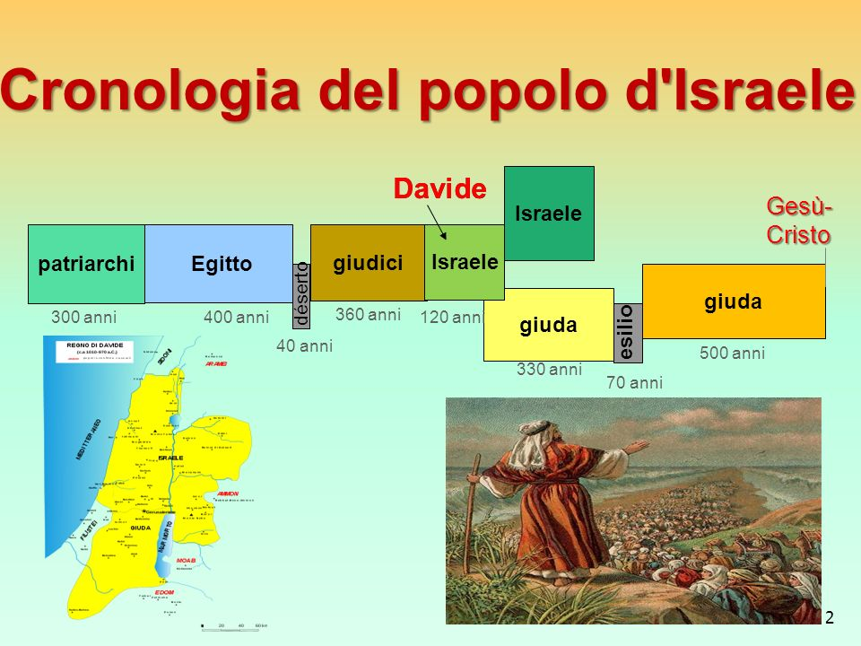 Cronologia del popolo d Israele