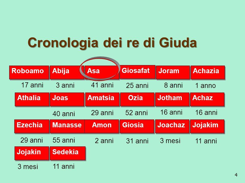 Cronologia dei re di Giuda