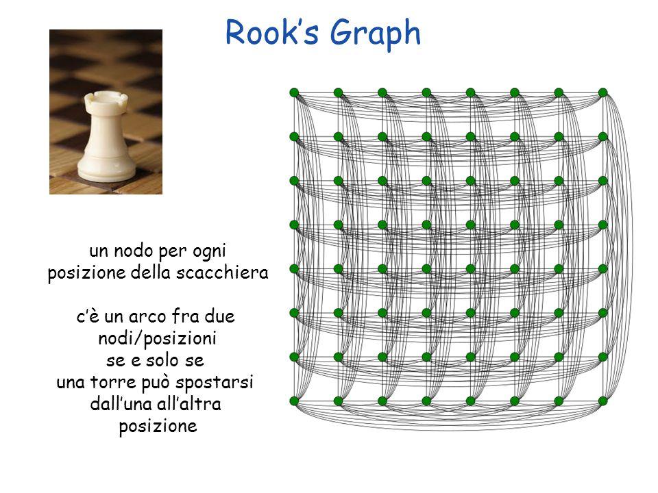 Rook's Graph un nodo per ogni posizione della scacchiera
