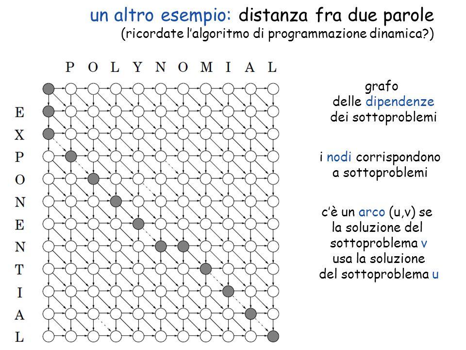 un altro esempio: distanza fra due parole (ricordate l'algoritmo di programmazione dinamica )