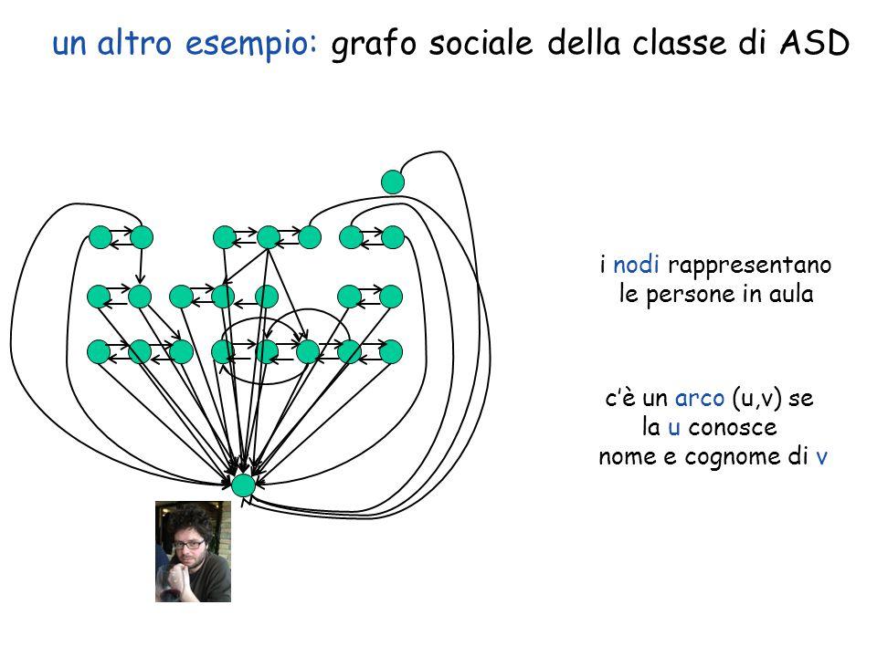 un altro esempio: grafo sociale della classe di ASD