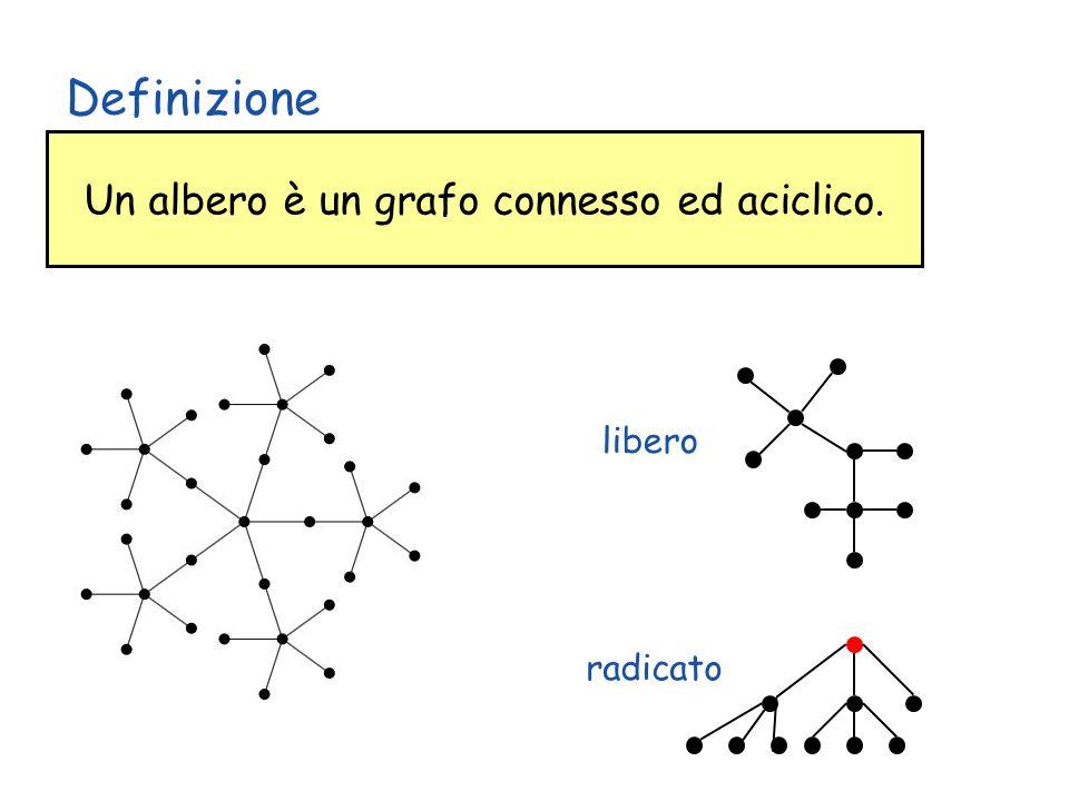 Un albero è un grafo connesso ed aciclico.