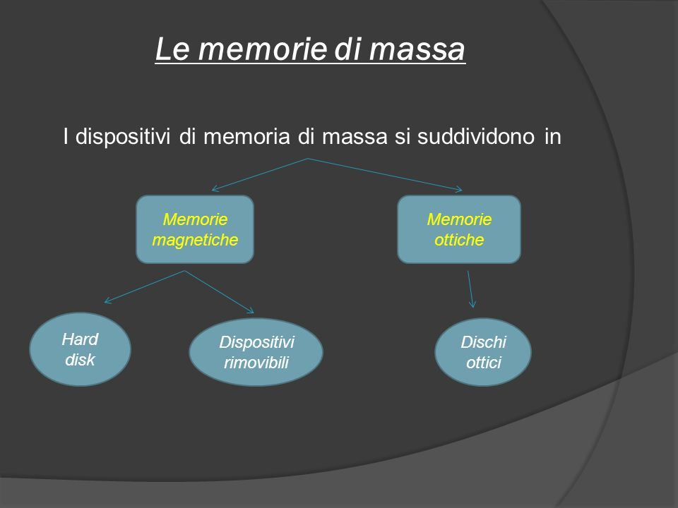 Le memorie di massa I dispositivi di memoria di massa si suddividono in. Memorie magnetiche. Memorie ottiche.