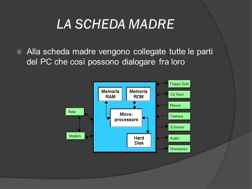 LA SCHEDA MADRE Alla scheda madre vengono collegate tutte le parti del PC che così possono dialogare fra loro.
