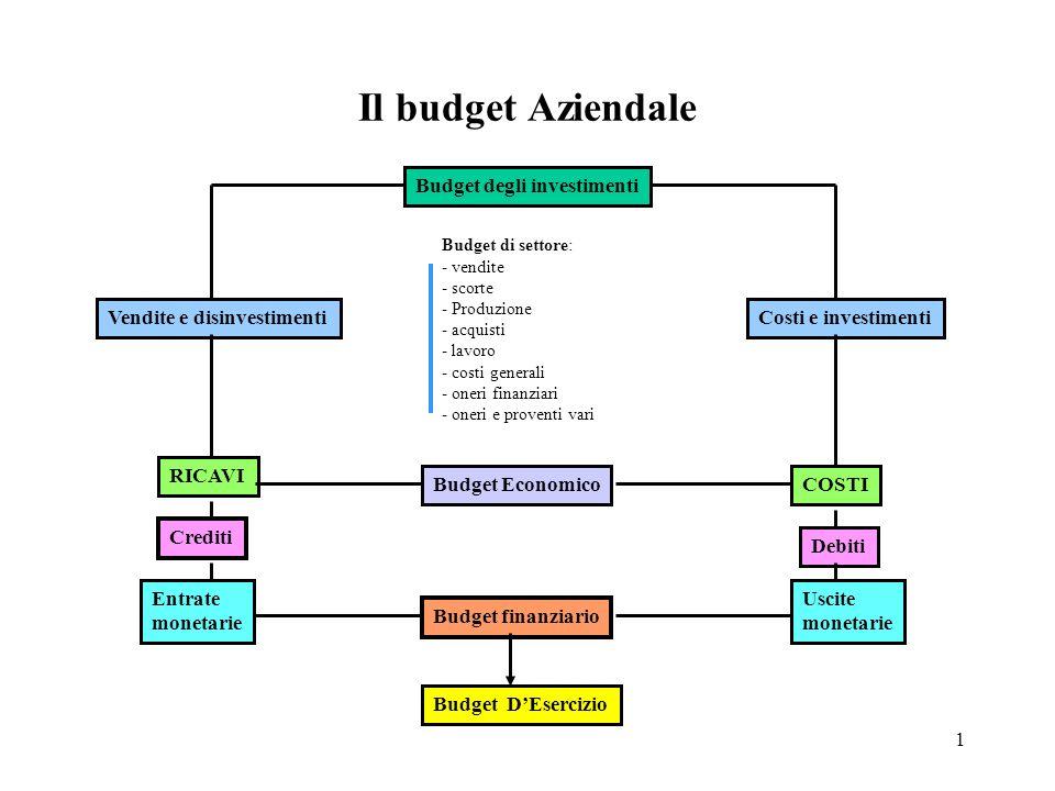 Il budget Aziendale Budget degli investimenti