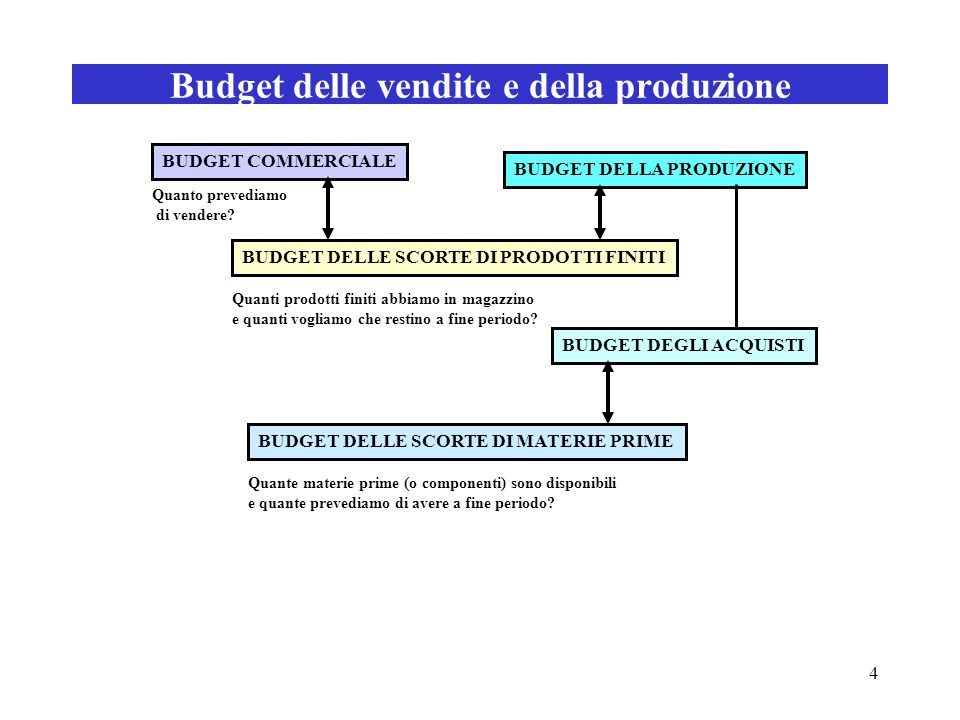 Budget delle vendite e della produzione