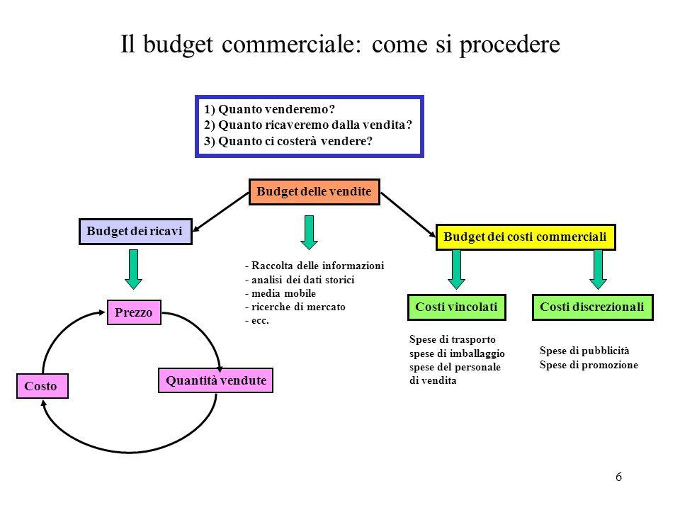 Il budget commerciale: come si procedere