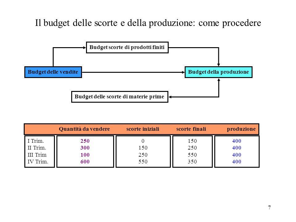 Il budget delle scorte e della produzione: come procedere