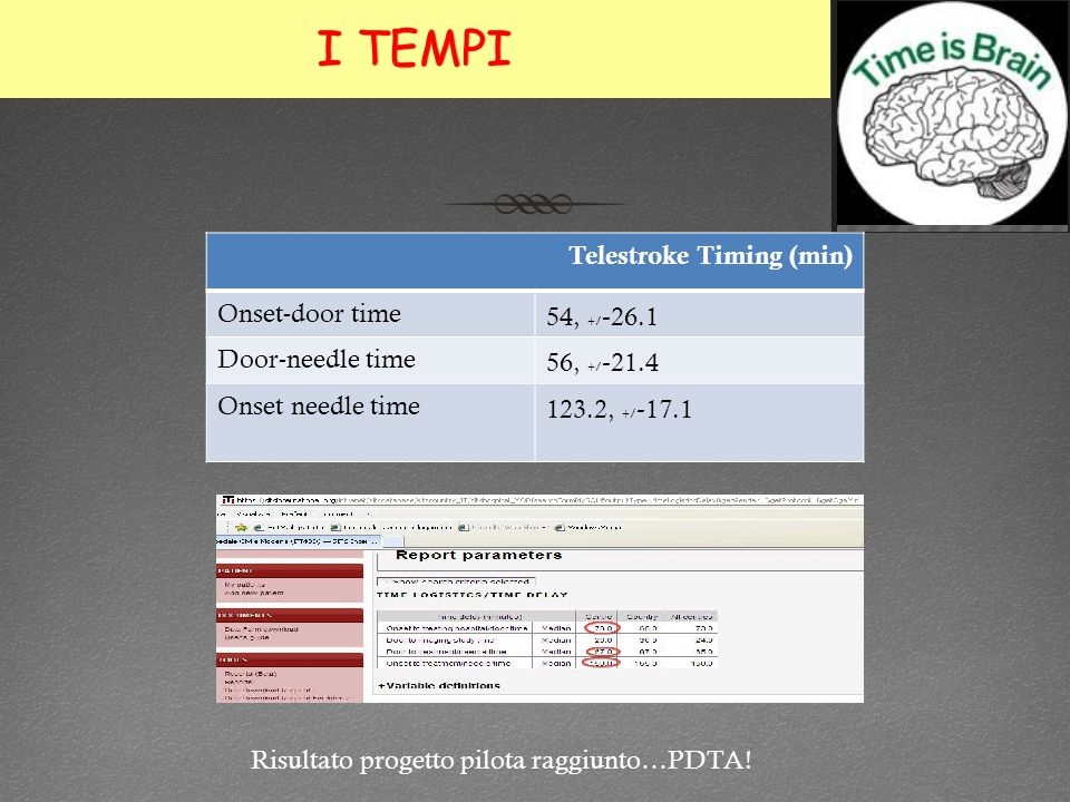 I TEMPI Telestroke Timing (min) Onset-door time 54, +/-26.1