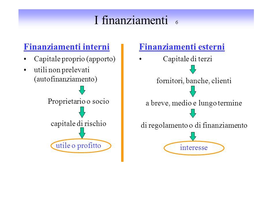 I finanziamenti 6 Finanziamenti interni Finanziamenti esterni